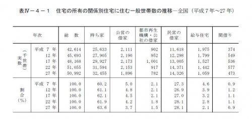 住宅の所有の関係別住宅に住む一般世帯数の推移