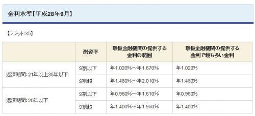 %e3%83%95%e3%83%a9%e3%83%83%e3%83%88%ef%bc%93%ef%bc%95%e9%87%91%e5%88%a9h28-9